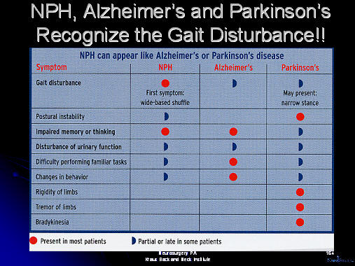 parkinson's disease and alzheimers disease may resemble nph